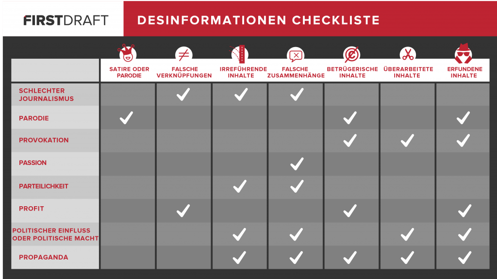 Desinformationen Checkliste